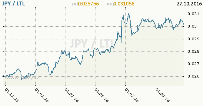 Graf litevsk� litas a japonsk� jen
