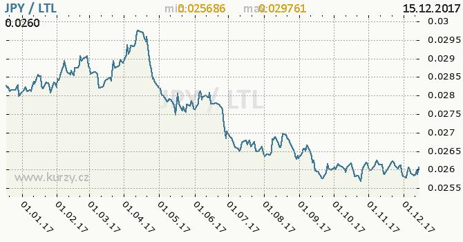 Graf litevský litas a japonský jen