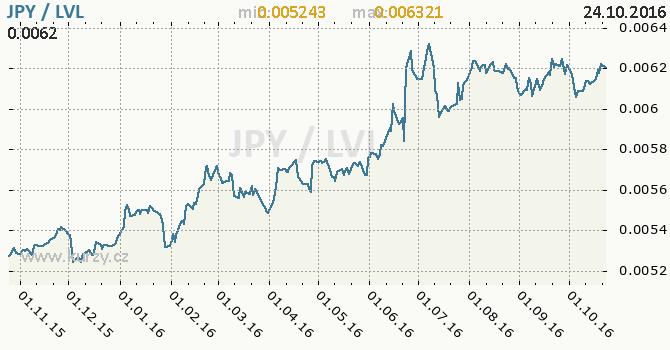 Graf loty�sk� lat a japonsk� jen