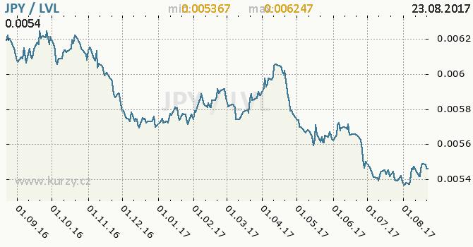 Graf lotyšský lat a japonský jen