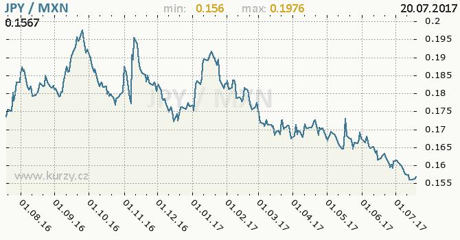 Graf mexické peso a japonský jen