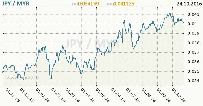 Graf malajsijsk� ringgit a japonsk� jen