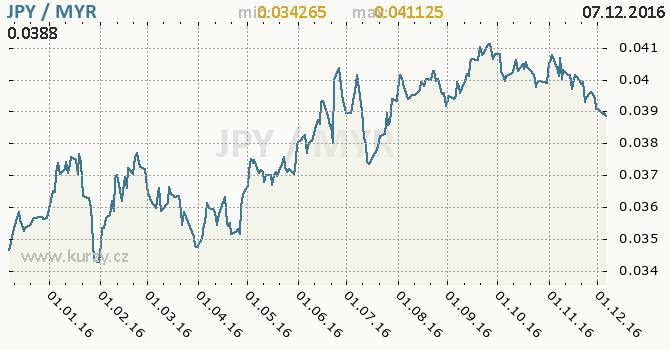 Graf malajsijský ringgit a japonský jen