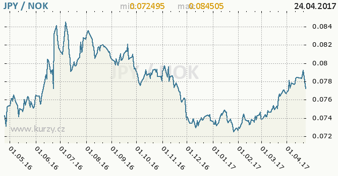 Graf norská koruna a japonský jen