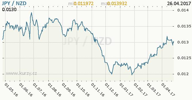 Graf novozélandský dolar a japonský jen