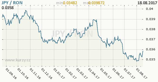 Graf rumunský nový lei a japonský jen