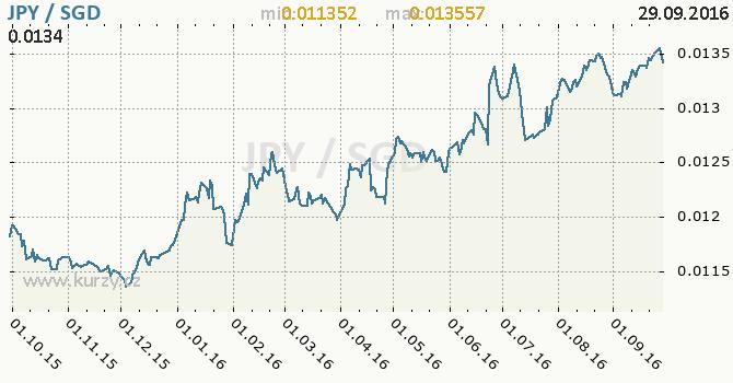 Graf singapursk� dolar a japonsk� jen