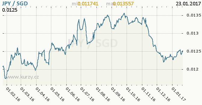 Graf singapurský dolar a japonský jen