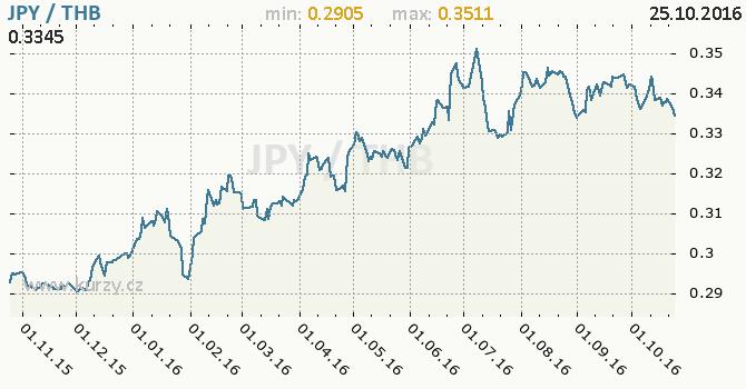 Graf thajsk� baht a japonsk� jen