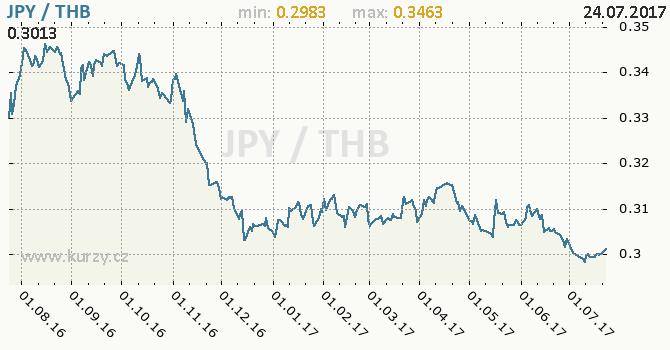 Graf thajský baht a japonský jen