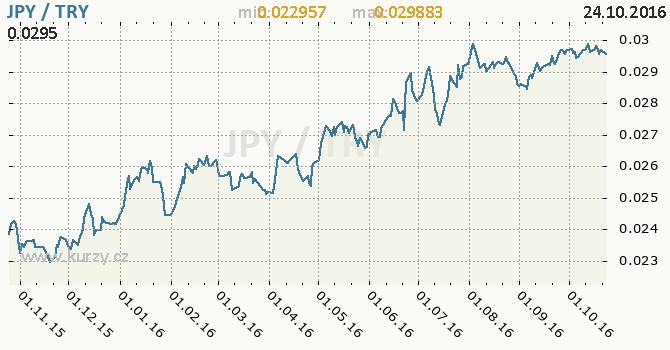 Graf tureck� lira a japonsk� jen