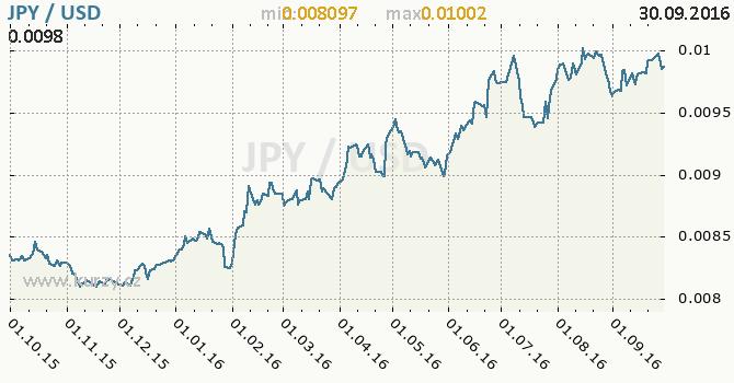 Graf americk� dolar a japonsk� jen