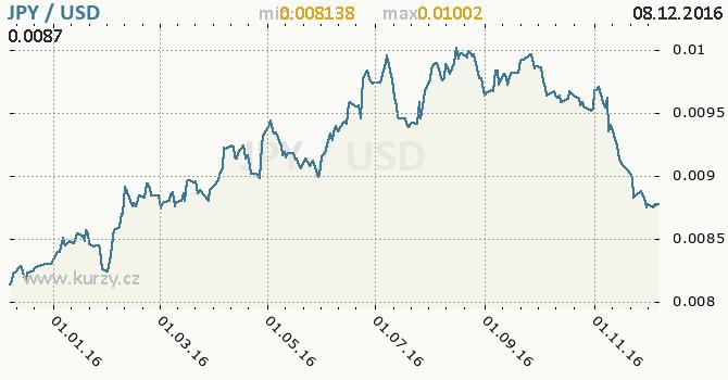 Graf americký dolar a japonský jen