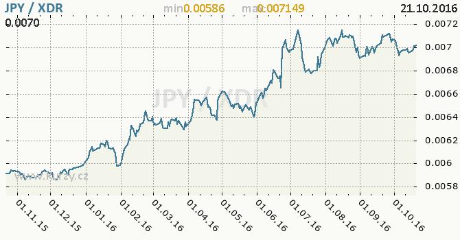 Graf MMF a japonsk� jen