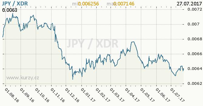 Graf MMF a japonský jen
