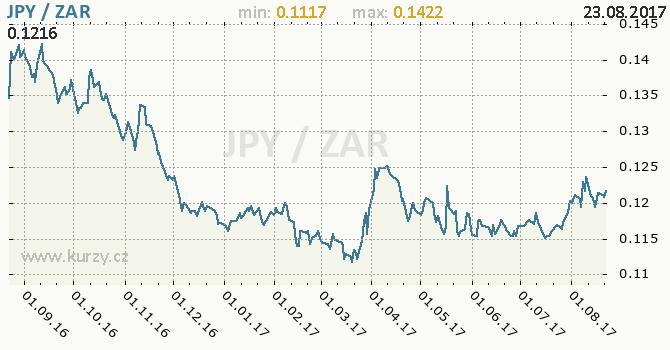 Graf jihoafrický rand a japonský jen