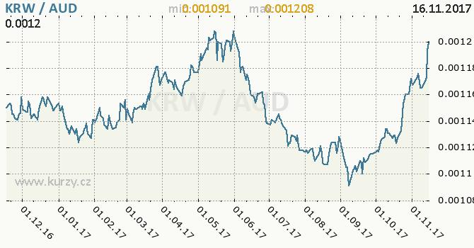 Graf australský dolar a jihokorejský won