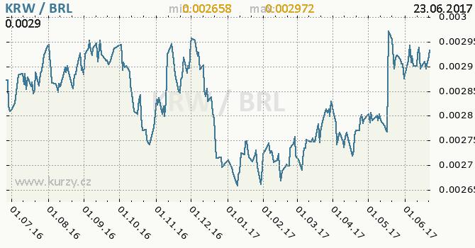 Graf brazilský real a jihokorejský won