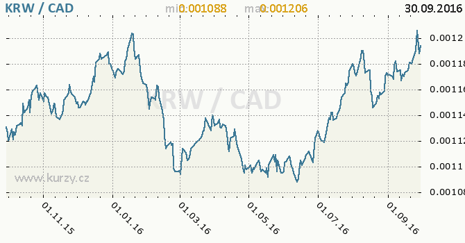 Graf kanadsk� dolar a jihokorejsk� won