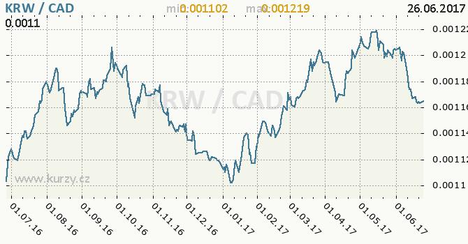 Graf kanadský dolar a jihokorejský won