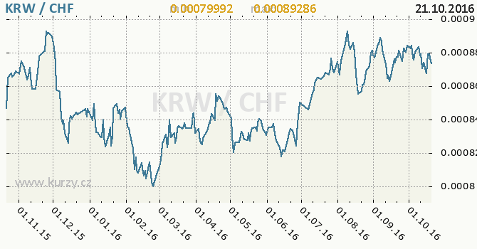 Graf �v�carsk� frank a jihokorejsk� won