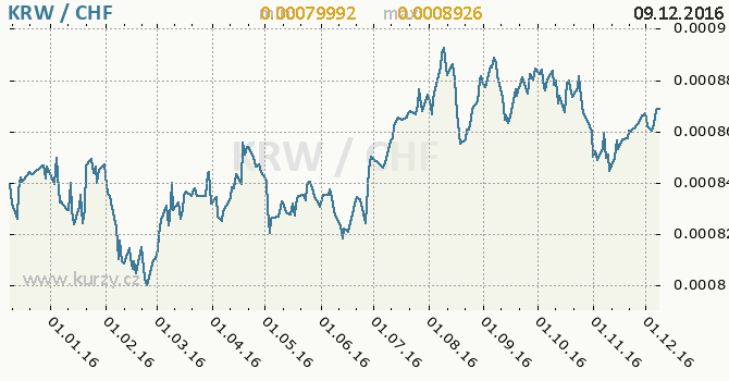 Graf švýcarský frank a jihokorejský won