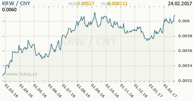 Graf čínský juan a jihokorejský won