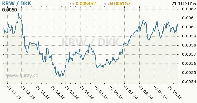 Graf d�nsk� koruna a jihokorejsk� won