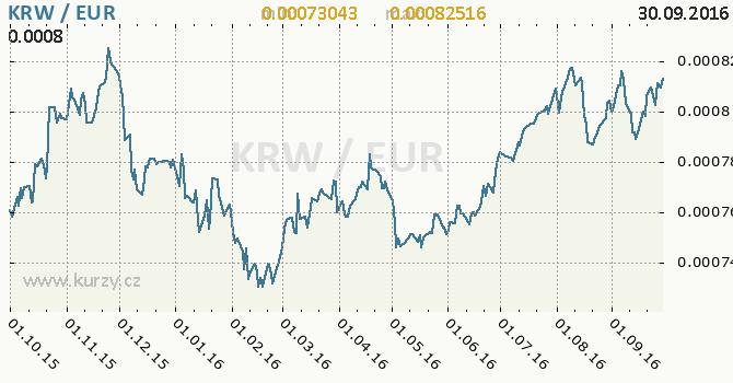 Graf euro a jihokorejsk� won