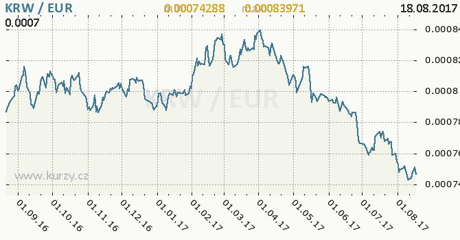 Graf euro a jihokorejský won