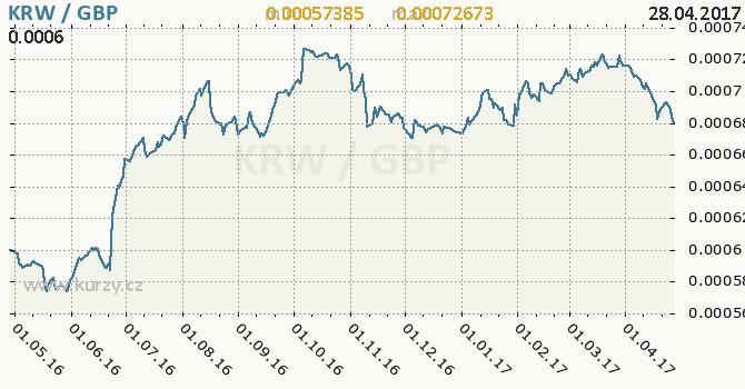 Graf britská libra a jihokorejský won