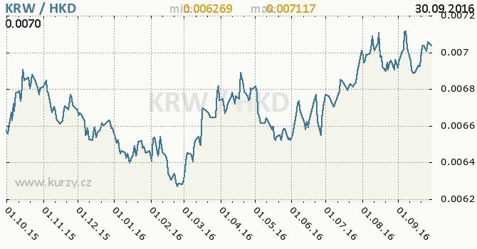 Graf hongkongsk� dolar a jihokorejsk� won