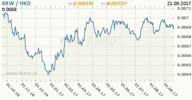 Graf hongkongský dolar a jihokorejský won