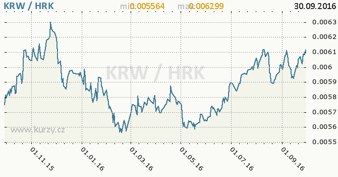Graf chorvatsk� kuna a jihokorejsk� won