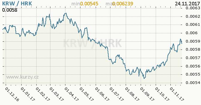 Graf chorvatská kuna a jihokorejský won