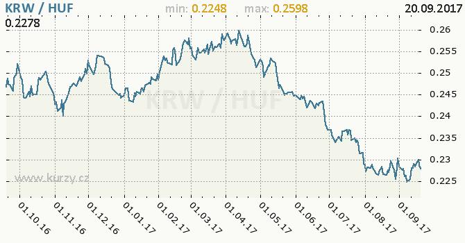 Graf maďarský forint a jihokorejský won