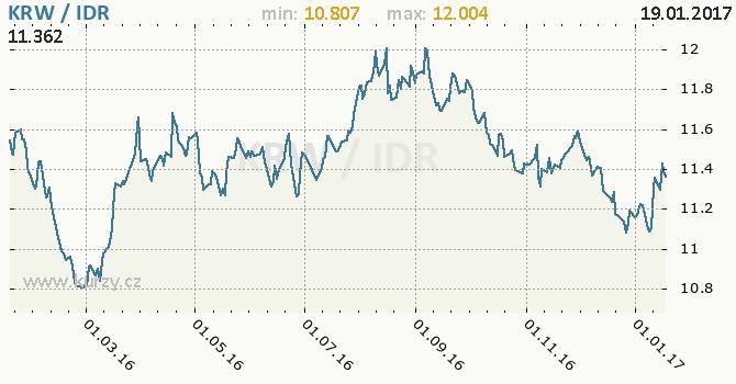 Graf indonéská rupie a jihokorejský won
