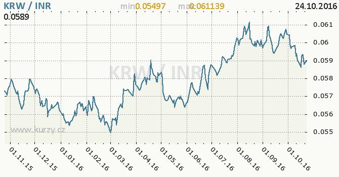 Graf indick� rupie a jihokorejsk� won