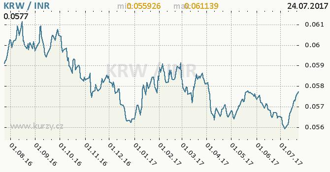 Graf indická rupie a jihokorejský won