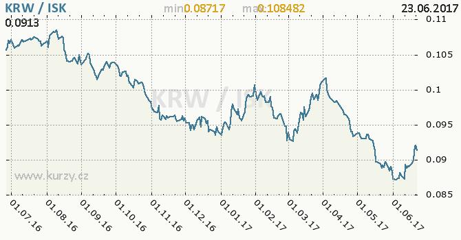 Graf islandská koruna a jihokorejský won