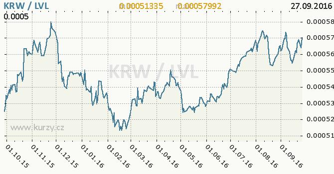 Graf loty�sk� lat a jihokorejsk� won