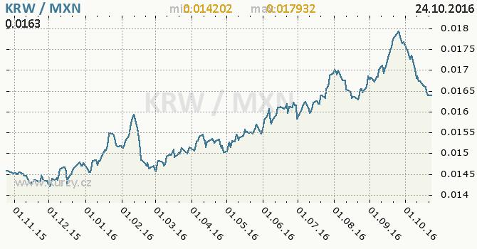 Graf mexick� peso a jihokorejsk� won