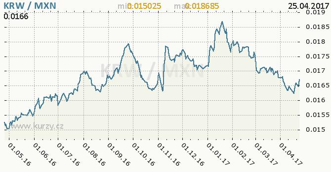 Graf mexické peso a jihokorejský won
