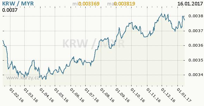 Graf malajsijský ringgit a jihokorejský won