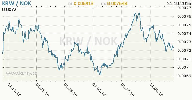 Graf norsk� koruna a jihokorejsk� won