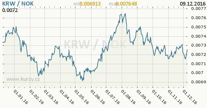 Graf norská koruna a jihokorejský won