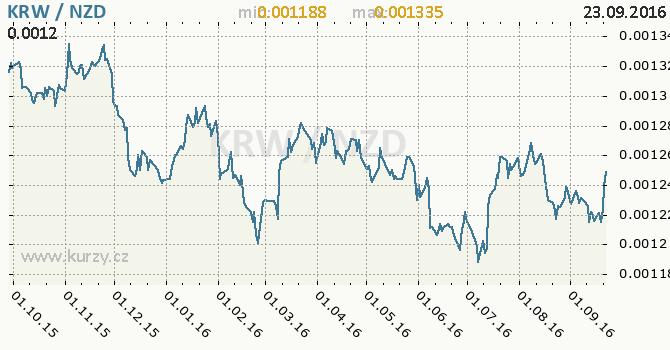 Graf novoz�landsk� dolar a jihokorejsk� won