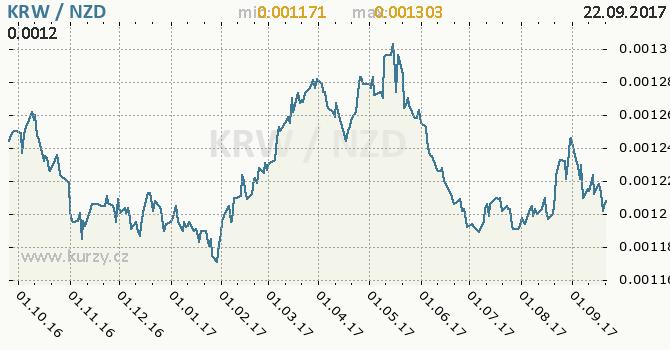 Graf novozélandský dolar a jihokorejský won