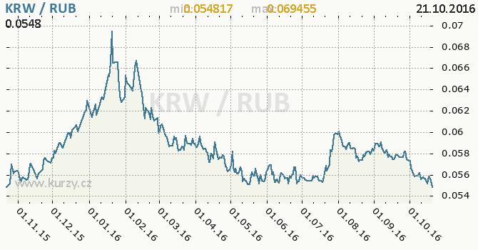 Graf rusk� rubl a jihokorejsk� won