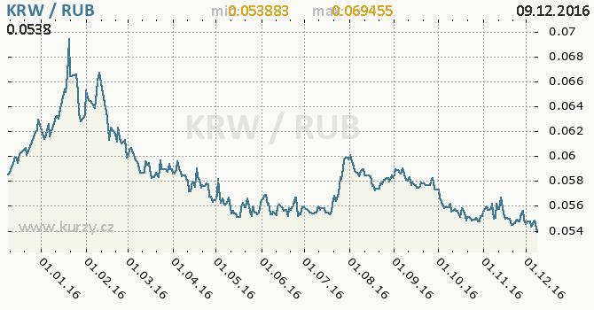 Graf ruský rubl a jihokorejský won